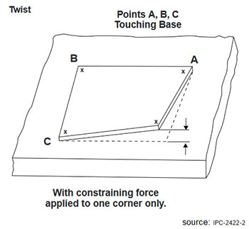 Bow & Twist (Part I) – Understand the Non-Conformance & its Calculation Methods