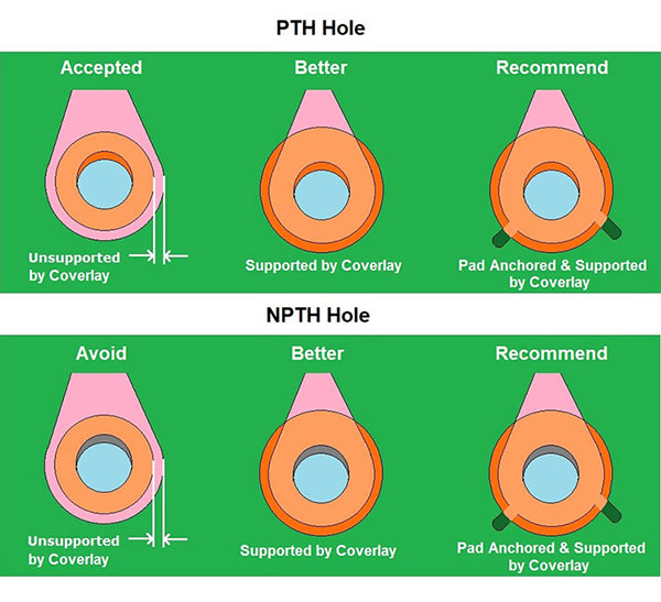 Add Coverlay Support to PTH & NPTH holes