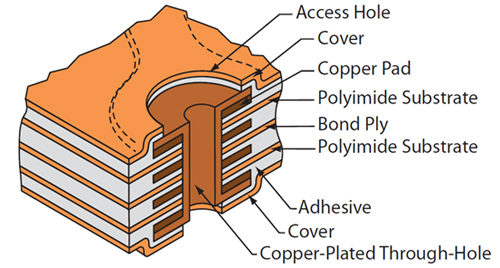 Multilayer Flex PCBs - Plated through hole